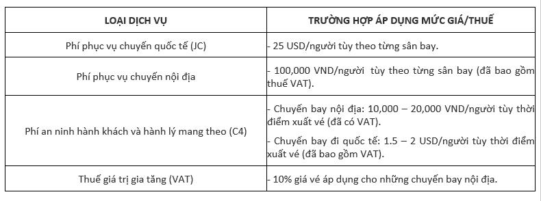 Các loại thuế phí do sân bay quy định