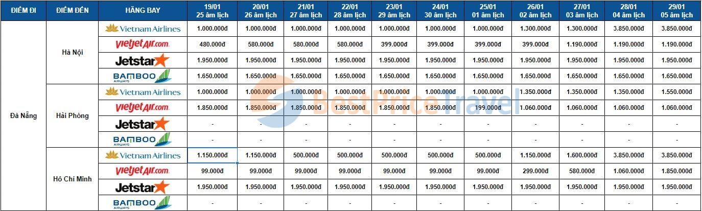 Giá vé máy bay Tết 2020 khởi hành từ Đà Nẵng
