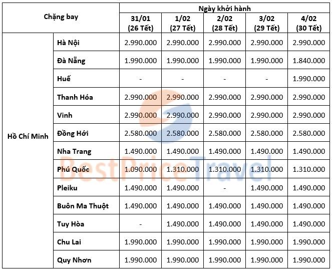 Giá vé máy bay Vietjet Tết khởi hành từ Hồ Chí Minh ngày 31.1-4.2