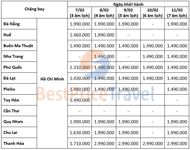 Giá vé máy bay Vietjet Tết khởi hành từ Hồ Chí Minh ngày 7.2-11.2