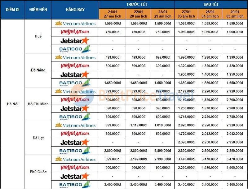 Giá vé máy bay Tết 2020 khởi hành từ Hà Nội