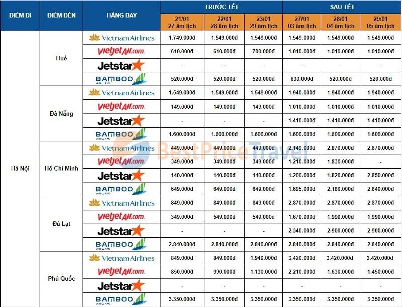 Giá vé máy bay Tết 2020 từ Hà Nội