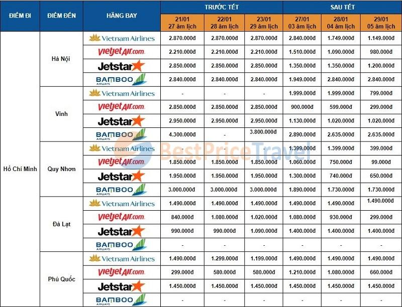 Giá vé máy bay Tết 2020 khởi hành từ Hồ Chí Minh
