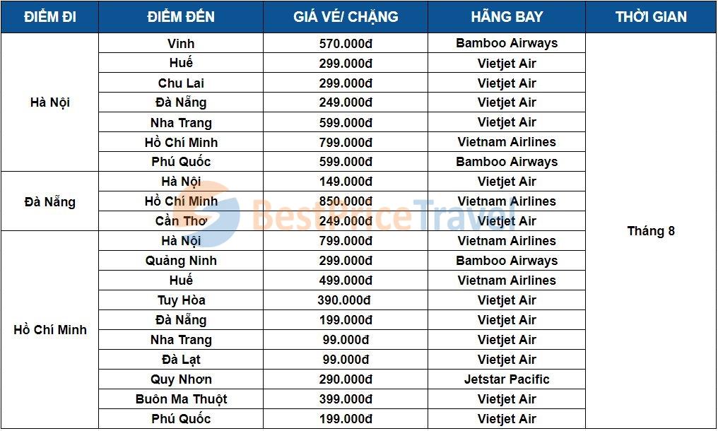 Vé máy bay giá rẻ tháng 8