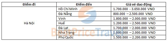 Giá vé một số chặng nổi bật khởi hành từ Hà Nội