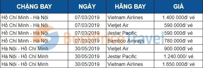 Sự chênh lệch giá vé giữa các hãng hàng không tại một số chặng bay bất kỳ