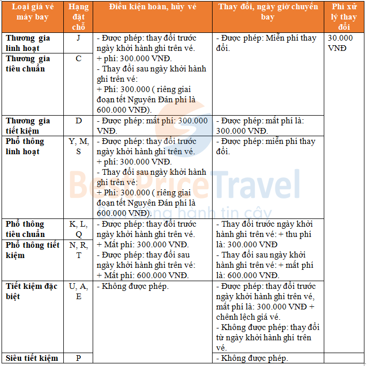 Điều kiện hoàn, hủy vé và thay đổi ngày giờ của vé máy bay Vietnam Airlines