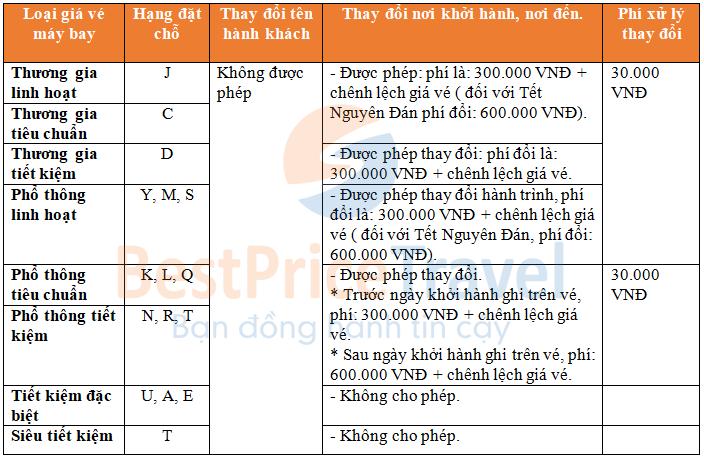 Quy định đổi tên hành khách , thay đổi điểm đi, điểm đến của vé máy bay Vietnam Airlines