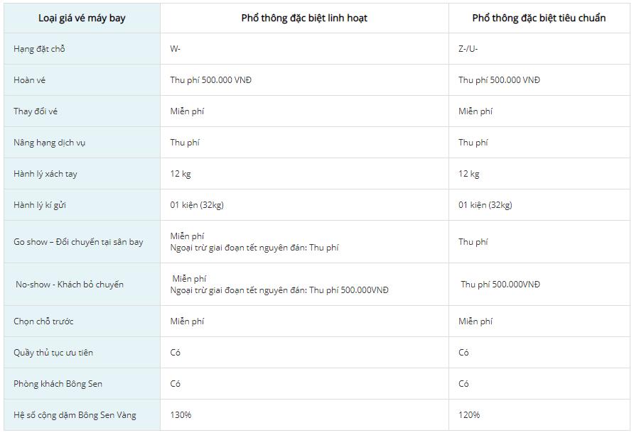 Điều kiện giá vé Phổ thông đặc biệt của Vietnam Airlines