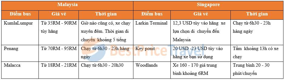 Một số điểm xe bus phổ biến tại Malaysia và Singapore