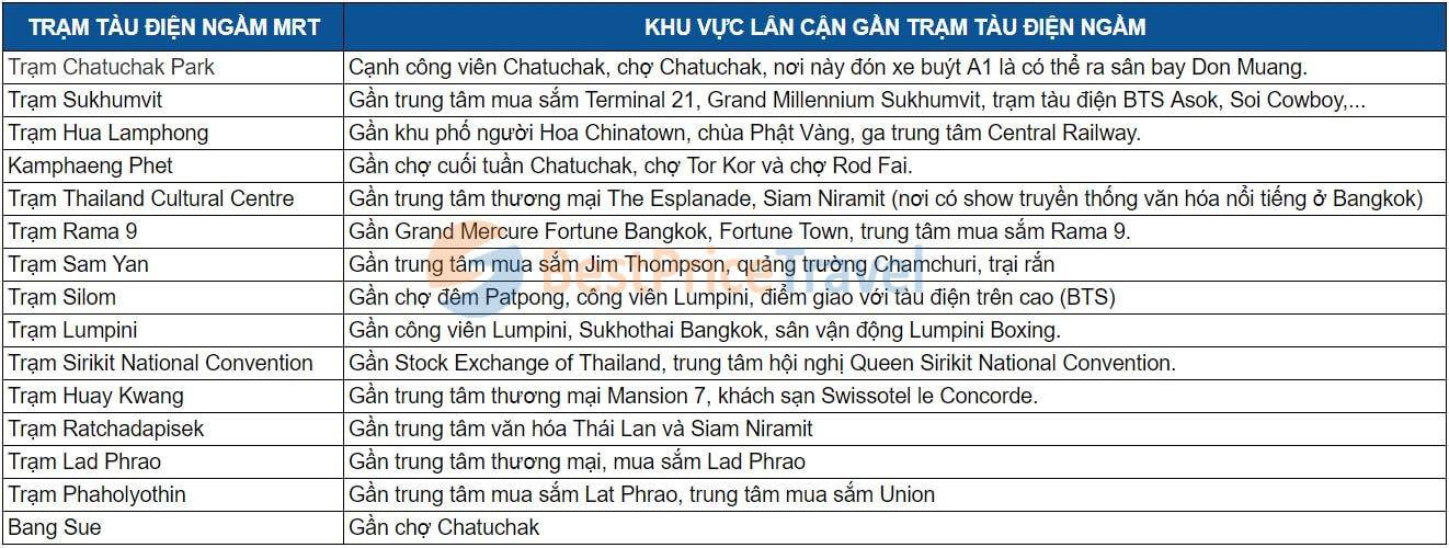 Các trạm mà tàu điện ngầm MRT Thái Lan đi qua