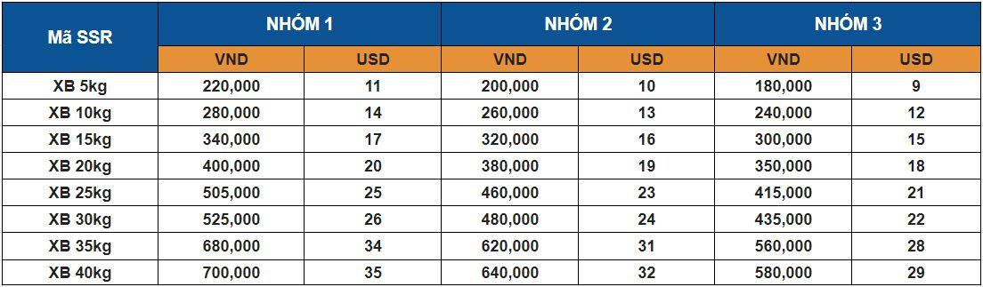 Giá hành lý khi mua sau vé máy bay chặng nội địa