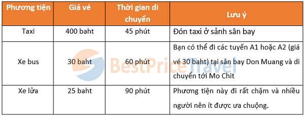 Phương tiện di chuyển từ sân bay Don Muang về Bangkok