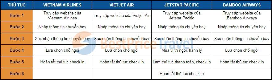 Các bước check in online của 4 hãng hàng không nội địa