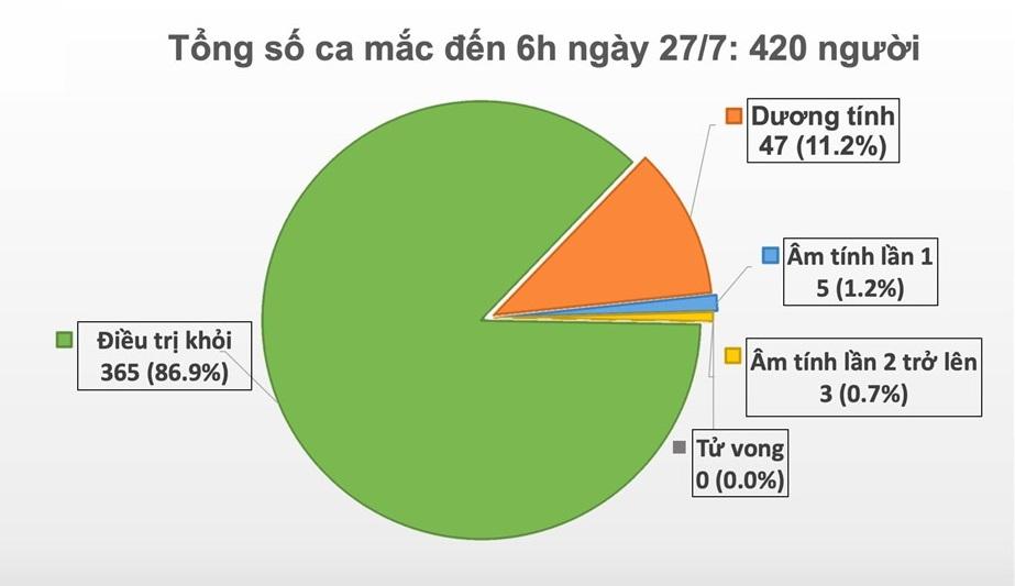 Tình hình dịch Covid-19 tại Việt Nam hiện nay