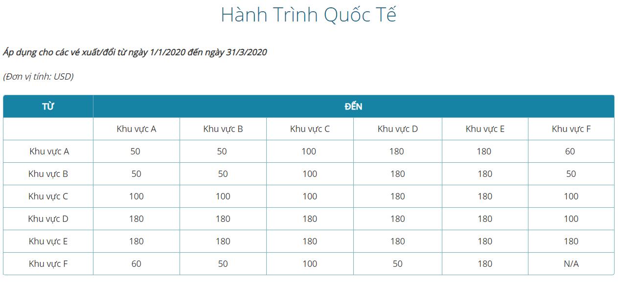 Giá hành lý ký gửi Vietnam Airlines hành trình quốc tế (2 giai đoạn)