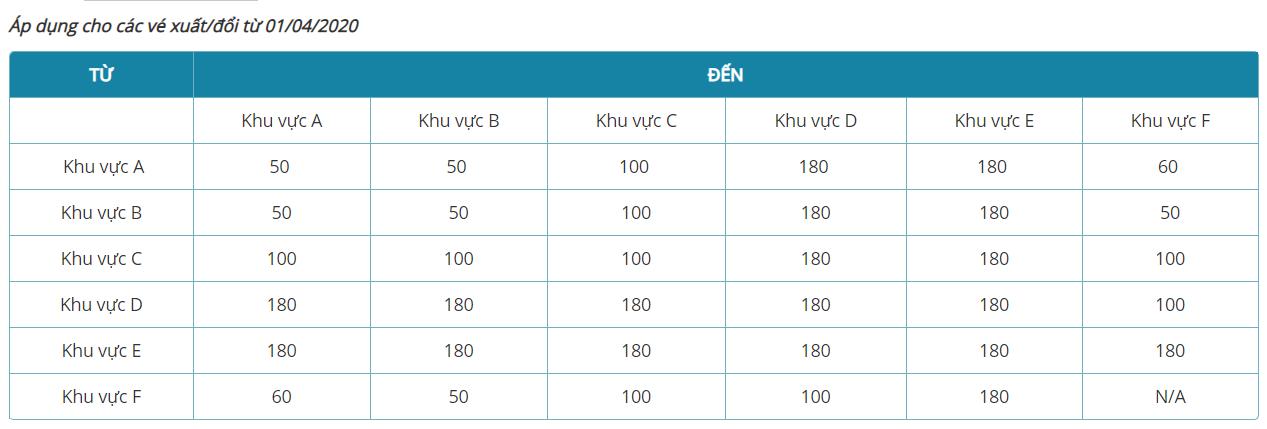 Giá hành lý ký gửi Vietnam Airlines hành trình quốc tế
