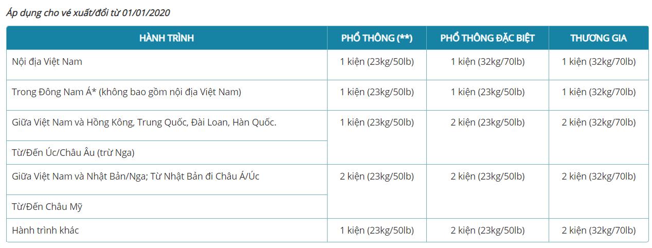 Giá hành lý ký gửi miễn cước Vietnam Airlines