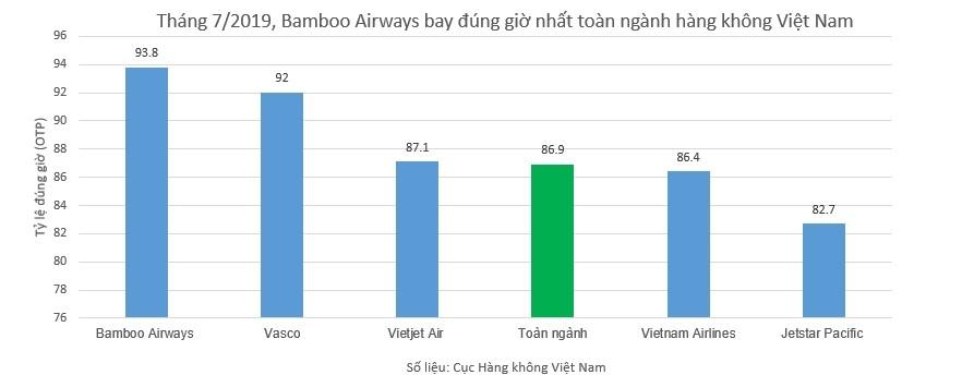 Tỷ lệ đúng giờ của Bamboo Airways (thống kê từ tổng cục hàng không Việt Nam)