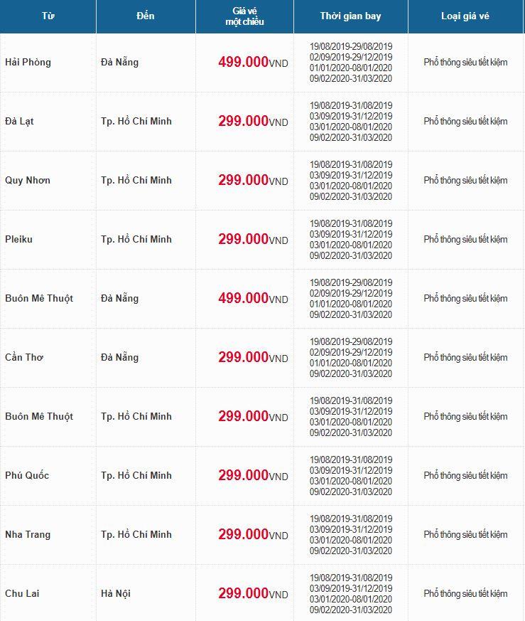 Giá vé máy bay một số chặng bay nội địa khác