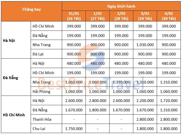 Bảng giá vé máy bay tết của Vietjet Air