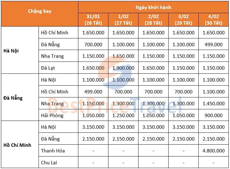 Bảng giá vé máy bay tết của Vietnam Airlines