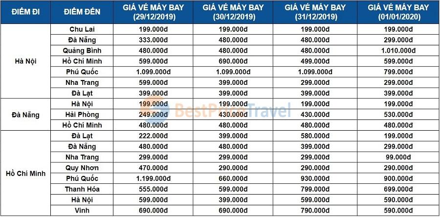 Giá vé máy bay Tết dương lịch 2020