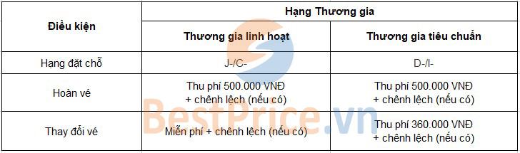 Phí đổi, hoàn vé hạng Thương gia của Vietnam Airlines