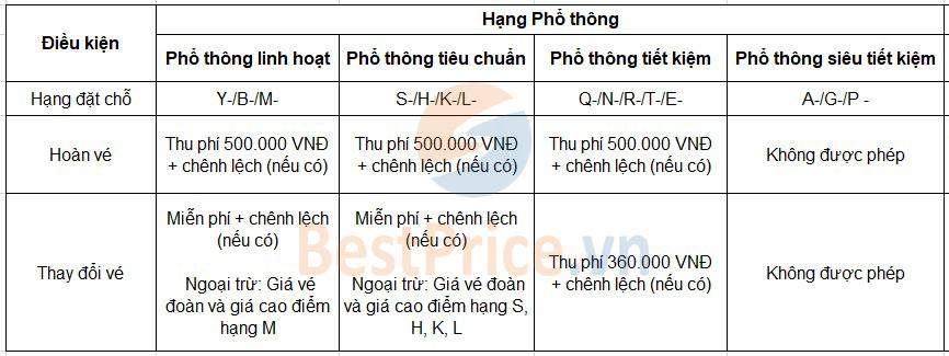 Phí đổi, hoàn vé hạng Phổ thông của Vietnam Airlines
