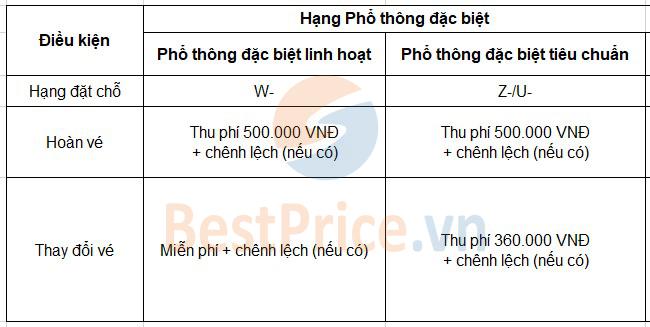 Phí đổi, hoàn vé hạng Phổ thông đặc biệt của Vietnam Airlines