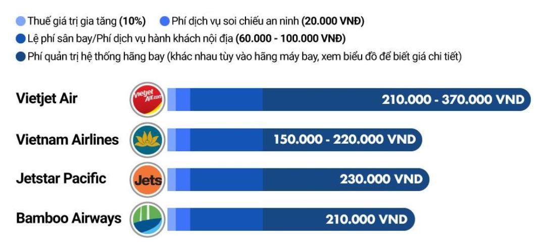 Mức thuế, phí của các hãng hàng không