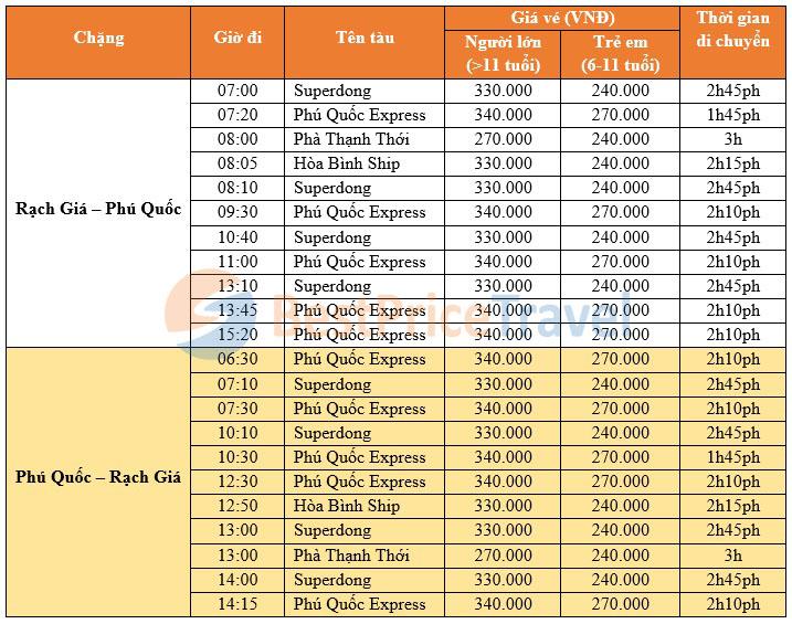 Giá vé tàu đi Phú Quốc
