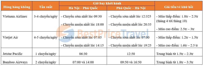 Thông tin các hãng bay tới Phú Quốc từ Hà Nội