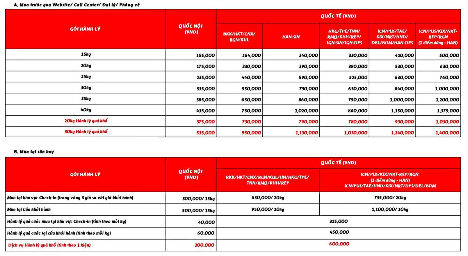 Giá hành lý ký gửi hãng Vietjet Air