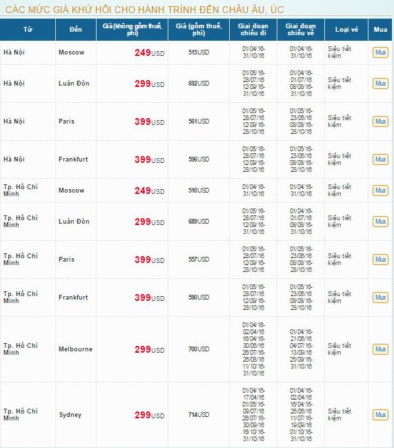 Các mức giá khứ hồi cho hành trình đến Châu Âu, Úc.