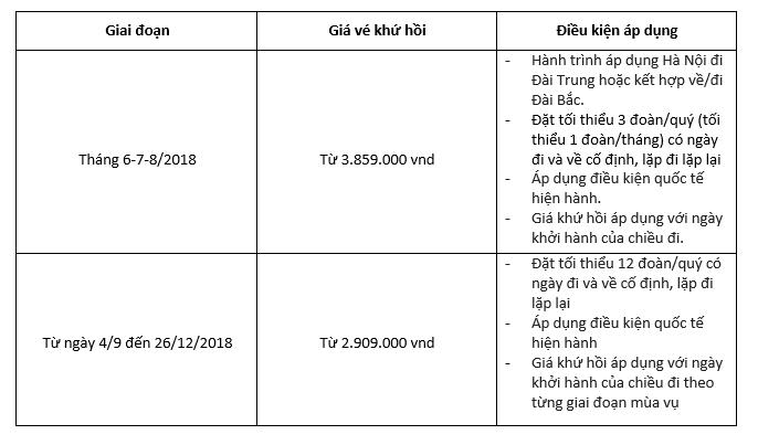 Vietjet Air khai thác đường bay mới Hà Nội - Đài Trung