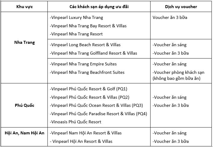 Các gói ưu đãi của khách hàng BestPrice tại Vinpearl