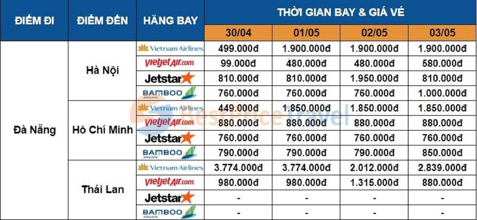 Giá vé máy bay dịp 30/04 - 01/05 một số chặng từ Đà Nẵng
