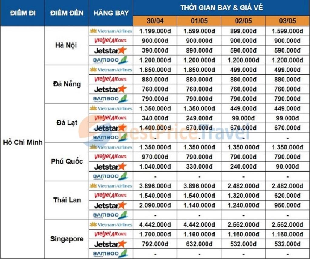 Giá vé máy bay dịp 30/04 - 01/05 một số chặng từ Hồ Chí Minh