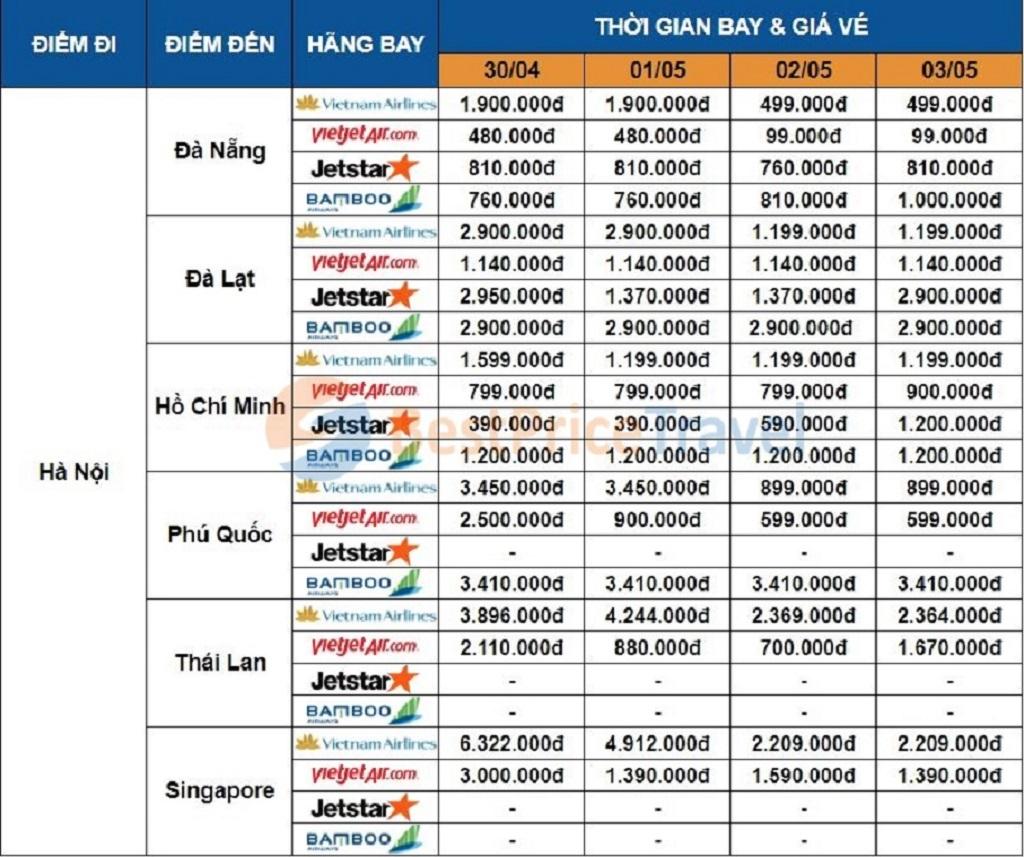 Giá vé máy bay dịp 30/04 - 01/05 một số chặng từ Hà Nội