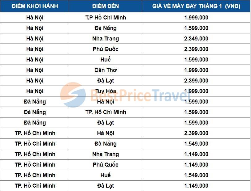 Giá vé máy bay tháng 1 một số chặng phổ biến