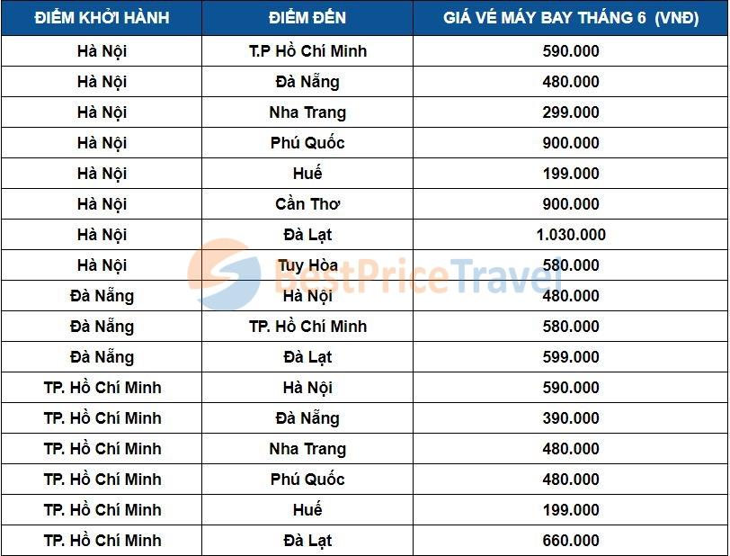 Giá vé máy bay tháng 6 một số chặng phổ biến