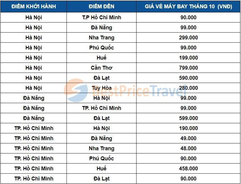 Giá vé máy bay tháng 10 một số chặng phổ biến