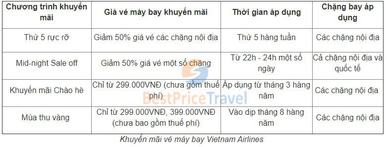 Vé máy bay khuyến mại Vietnam Airlines
