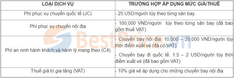 Bảng thuế phí do sân bay quy định