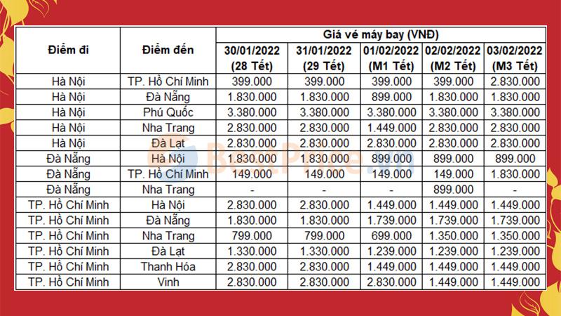 Giá vé máy bay Tết Âm Lịch 2022