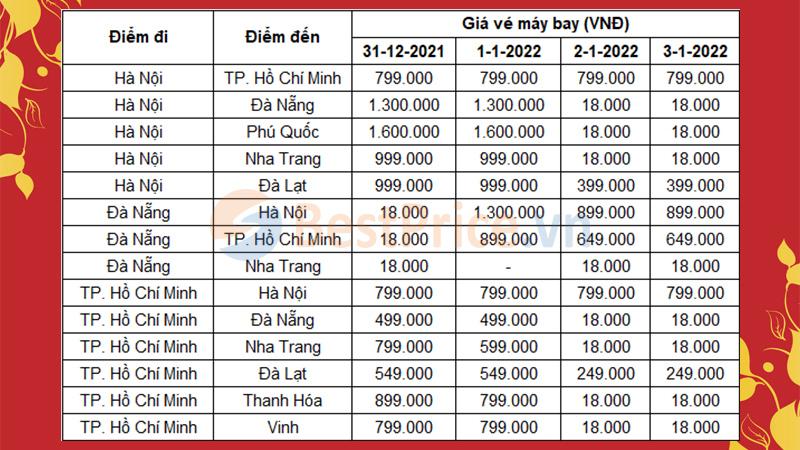 Giá vé máy bay Tết Dương lịch 2022