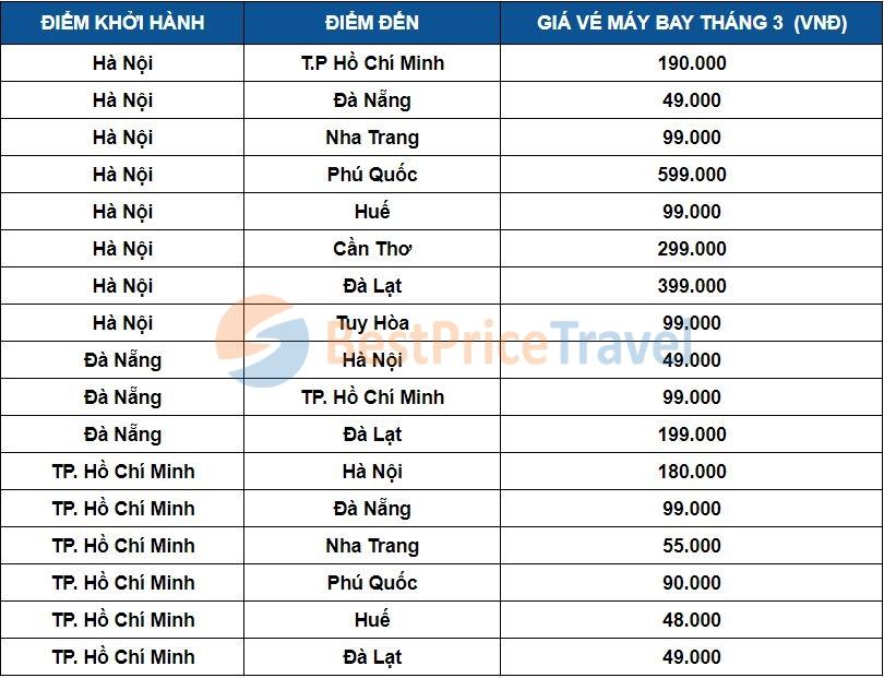 Giá vé máy bay tháng 3 một số chặng bay phổ biến