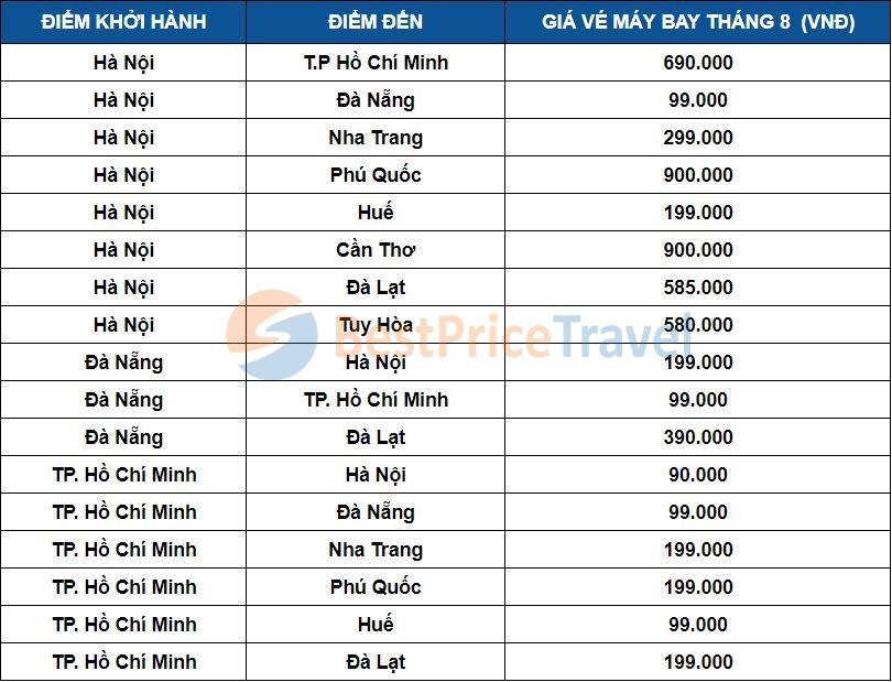 Giá vé máy bay tháng 8 một số chặng phổ biến