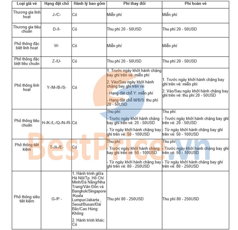 Điều kiện vé máy bay quốc tế hãng Vietnam Airlines